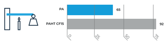 Figura 6: Temperatura de deflexão térmica (1,82 MPa), em °C, do Ultrafuse® PA e Ultrafuse® PAHT CF15. Fonte: BCN3D.
